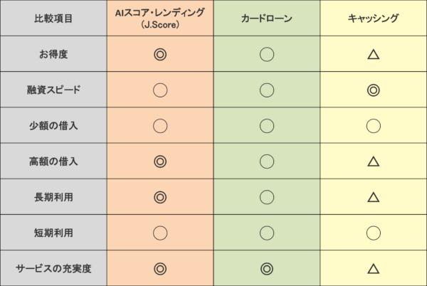 J.Score カードローン・キャッシングの比較5