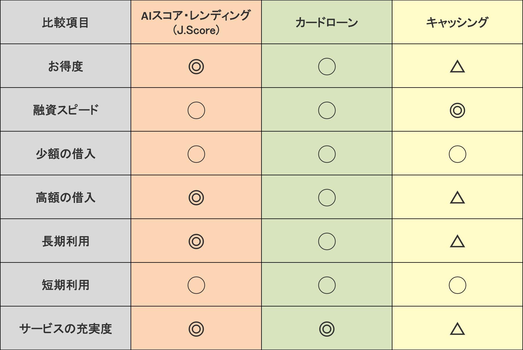 AIスコア・レンディング(J.Score)・カードローン・キャッシングの比較