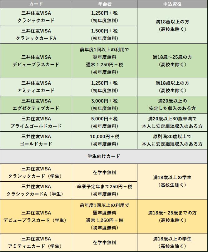 ⑥各カードの年会費、申込資格