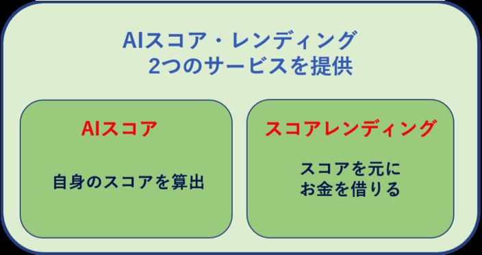 「AIスコア」と「スコアレンディング」