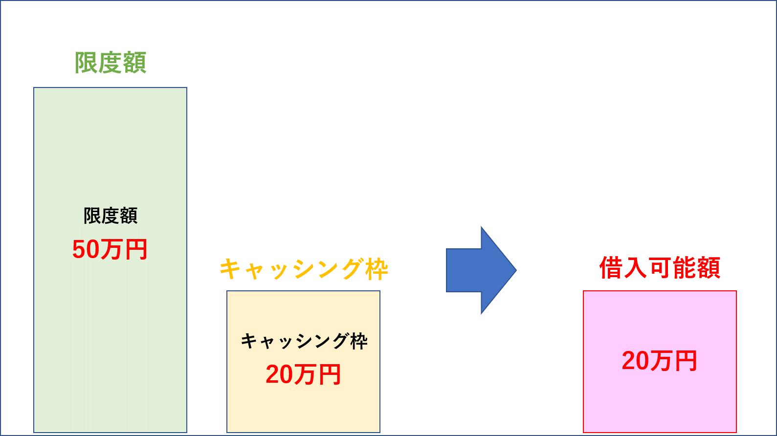 限度額とキャシング枠の関係