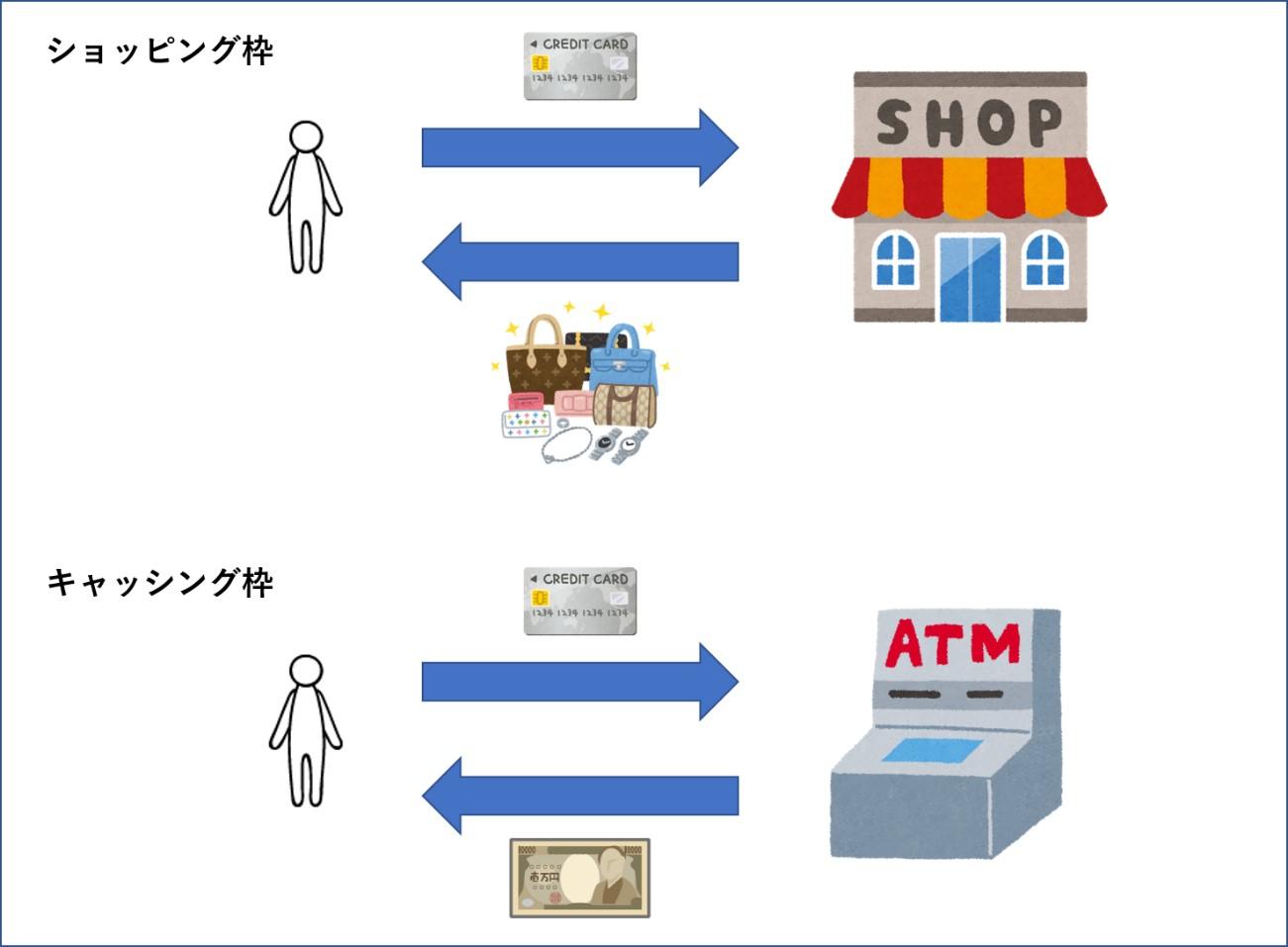 ショッピング枠 キャッシング枠