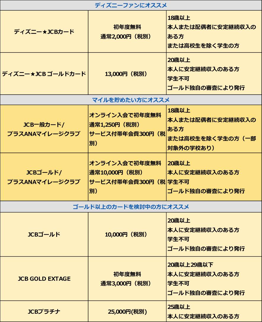 JCBカード 年会費 申し込み資格2