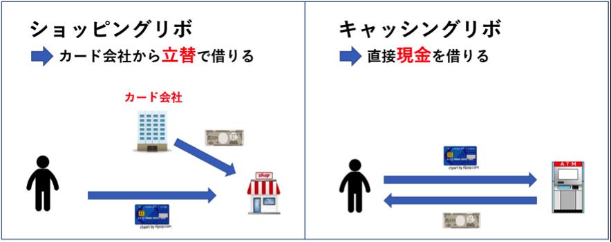 ショッピングリボ キャッシングリボ お金の借り方の違い