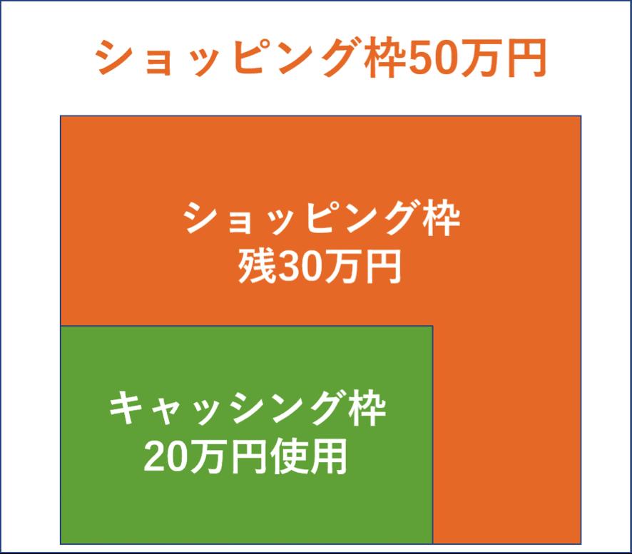 ショッピング枠50万円・キャッシング枠20万円