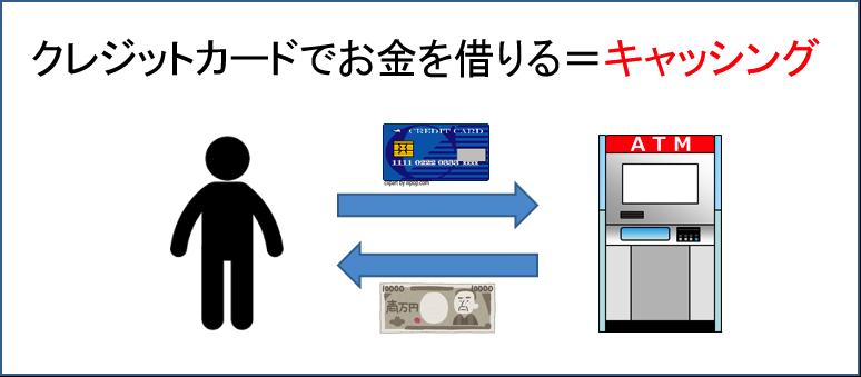 クレジットカードのキャッシングとは