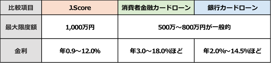J.Score 低金利・高限度額