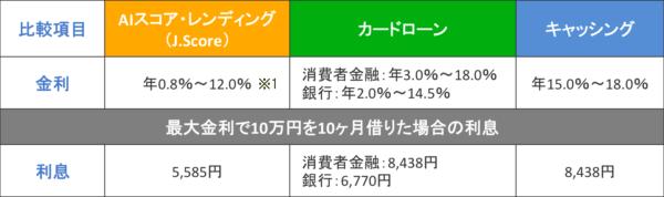J.Score4
