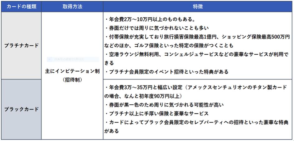 ステータスカードの特徴やサービス内容