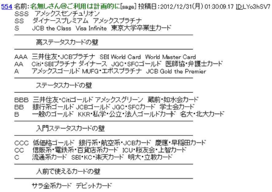 2ch 2012年記載のランキング