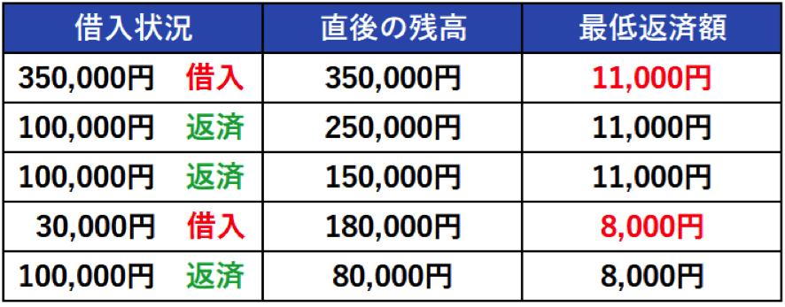 アイフルで35万円借りた場合の最低返済額