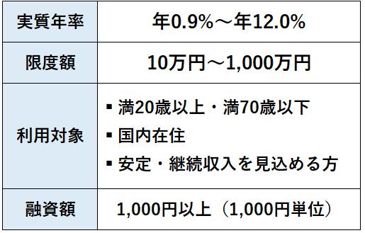 AIスコアレンディングの基本情報