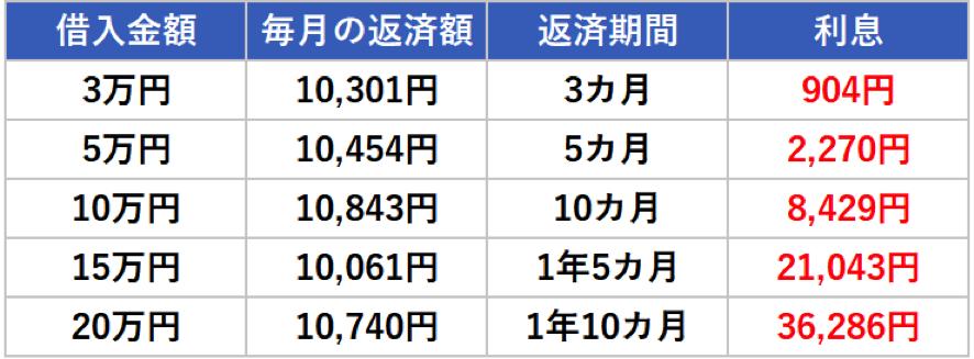 1万円返済 利息