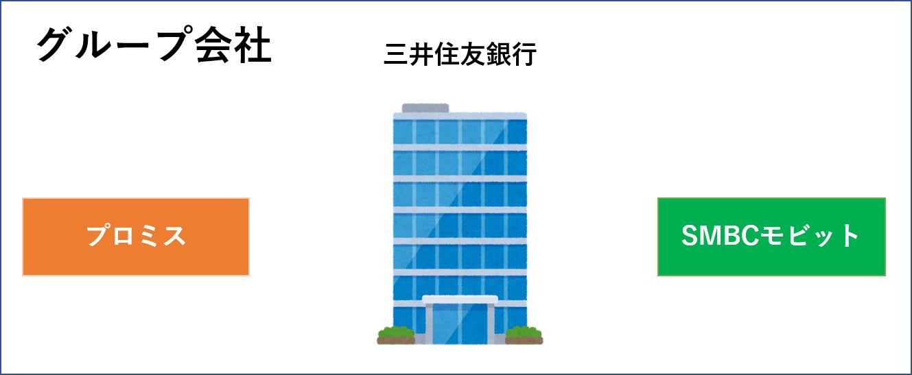 三井住友グループ会社