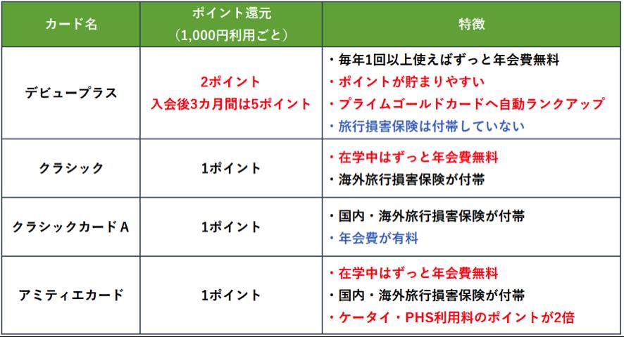 三井住友VISAカード ポイント還元率とカードごとの特徴
