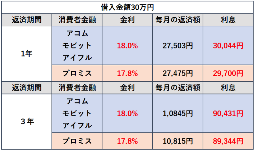 アコム、モビット、アイフルの最大金利18%と、プロミスの最大金利17.8%で30万円借りたときの利息
