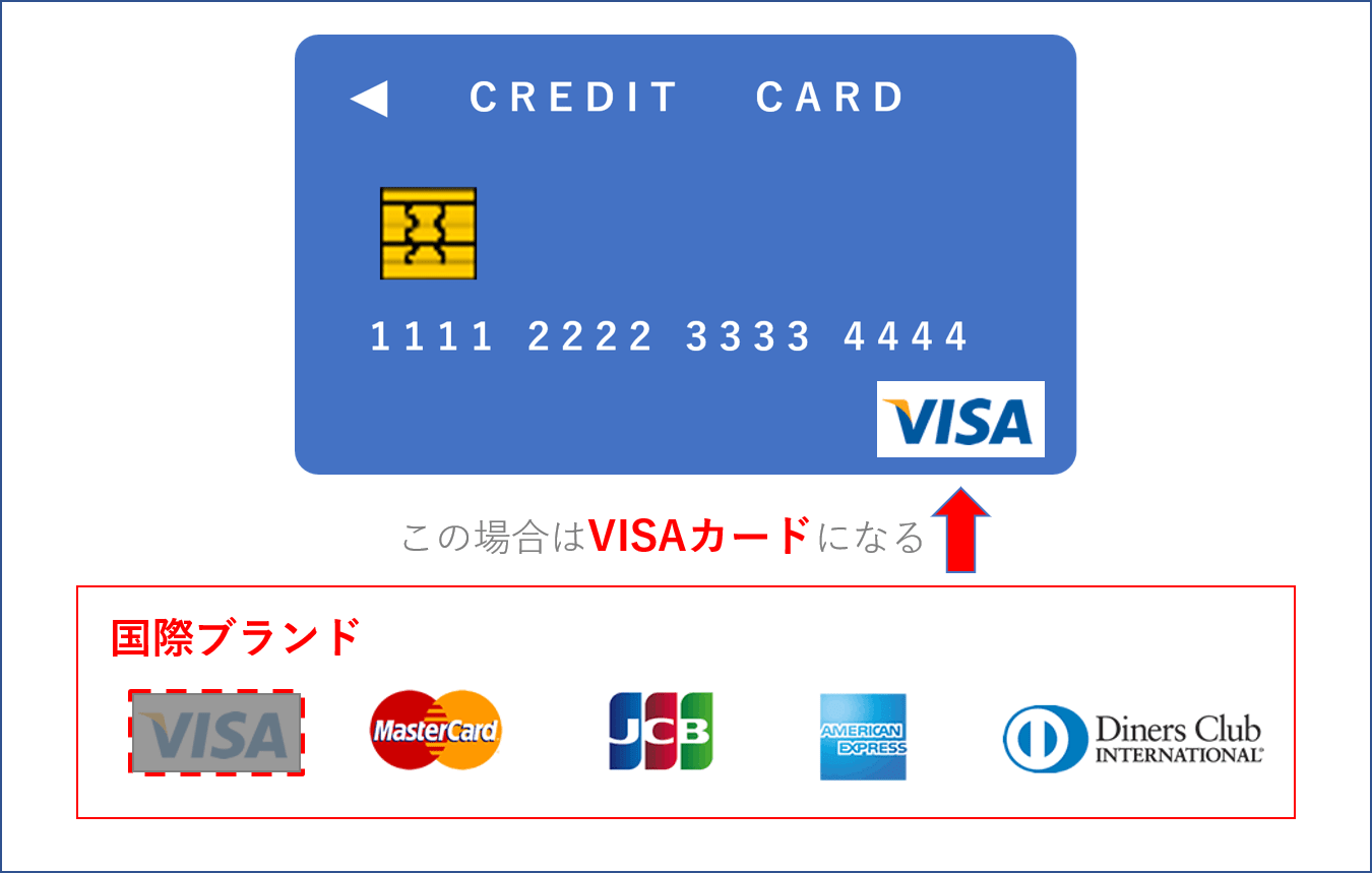 クレジットカードと国際ブランド(VISAの例)