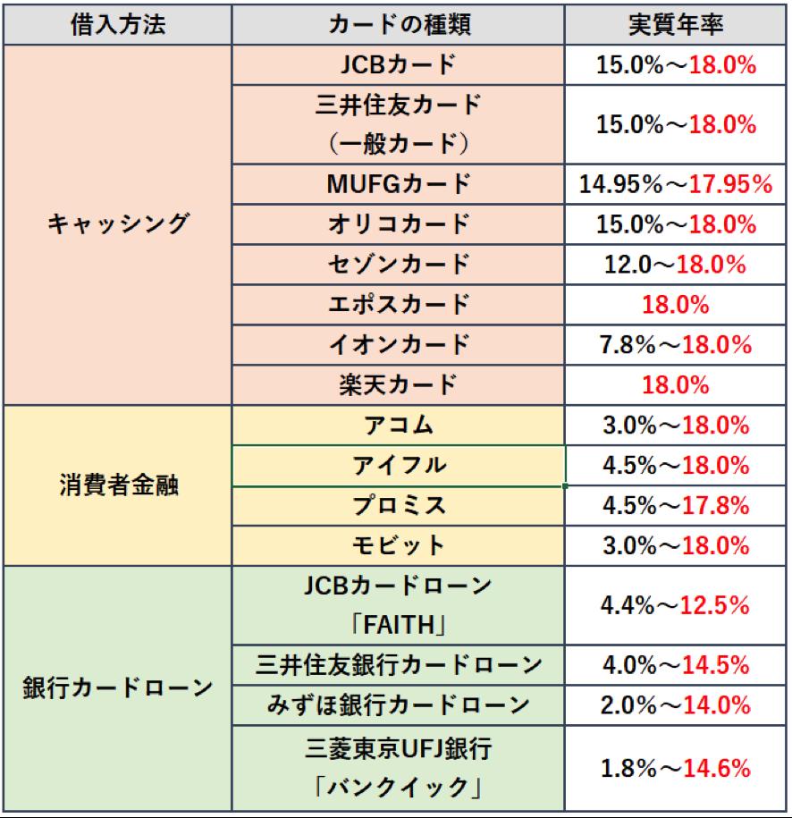 キャッシング・消費者金融・銀行カードローンの金利比較
