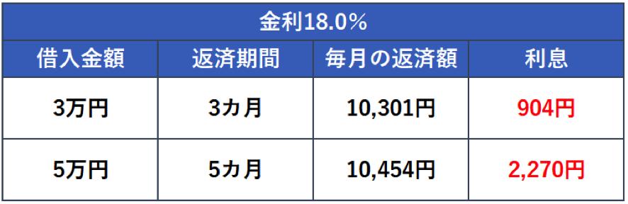 金利18.0%で利息を計算
