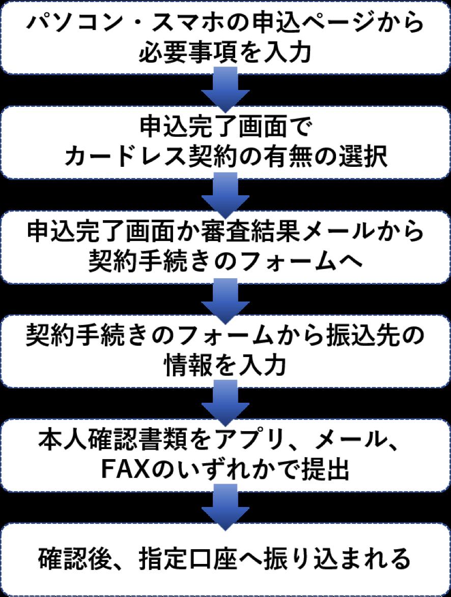 新生銀行カードローンレイク WEB上での申込~借入までの流れ