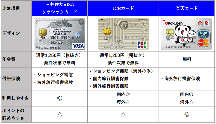三井住友VISAカード JCBカード 楽天カード
