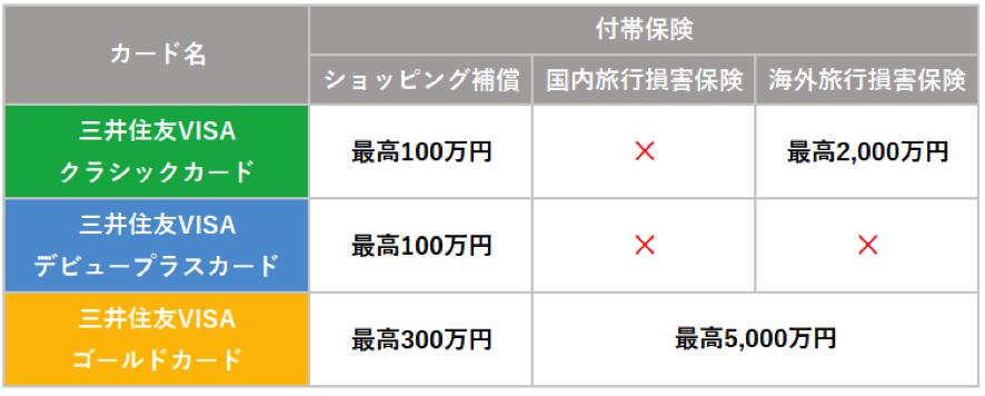 三井住友VISAカード クラシック デビュープラス ゴールド