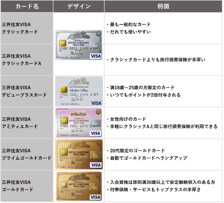 三井住友VISAカード 様々な種類