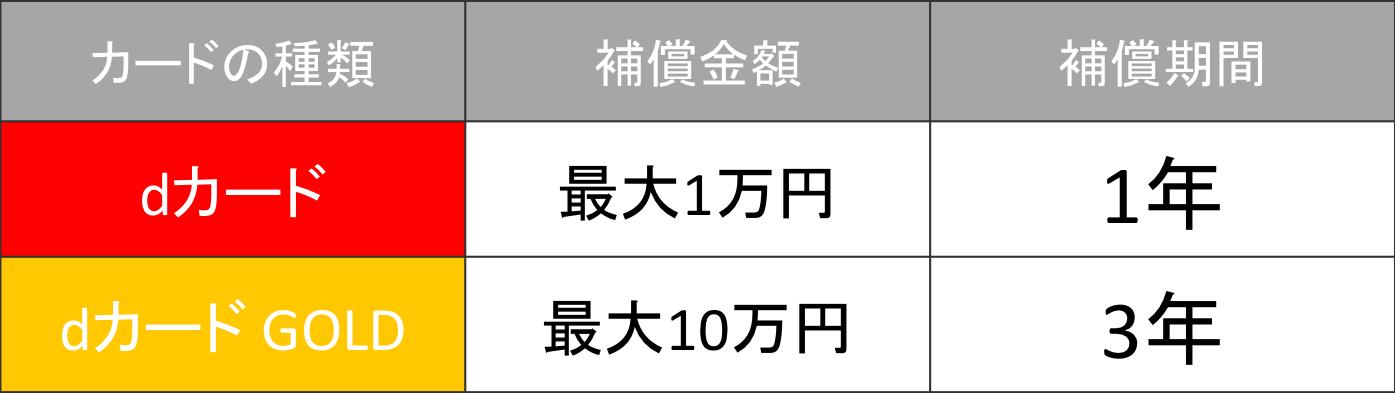 dカード GOLD ケータイ補償が最大10万円付帯