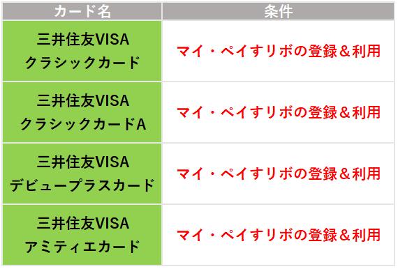 三井住友カード4つの年会費無料条件