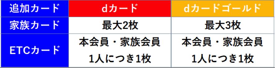 dカード 家族カード・ETCカード 発行出来る枚数