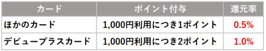 三井住友カードデビュープラス ポイント