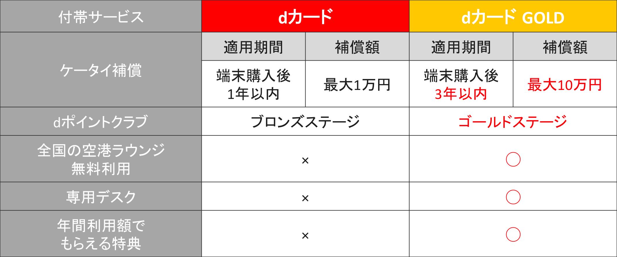 dカード/dカード GOLD 付帯サービス