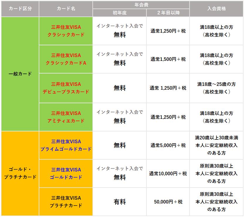 三井住友カード一覧比較表