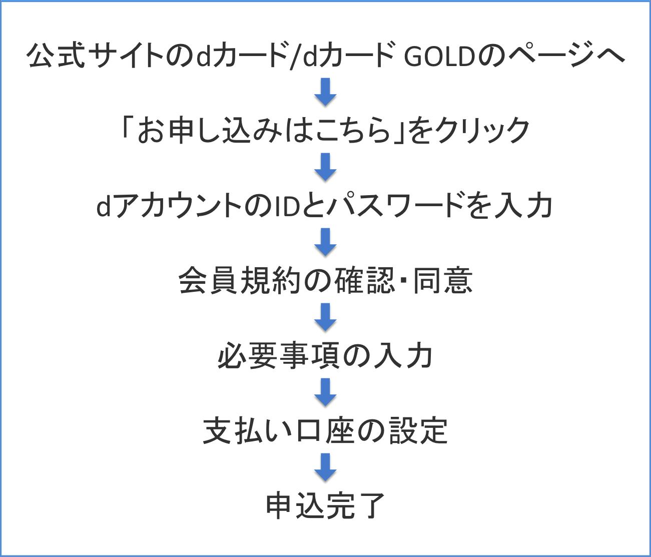 dカード/dカード GOLDの申込手順