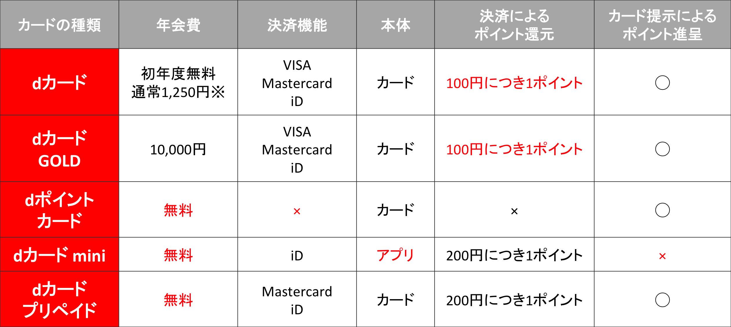 dカード2種 dポイントカード dカードmini dカードプリペイド 比較