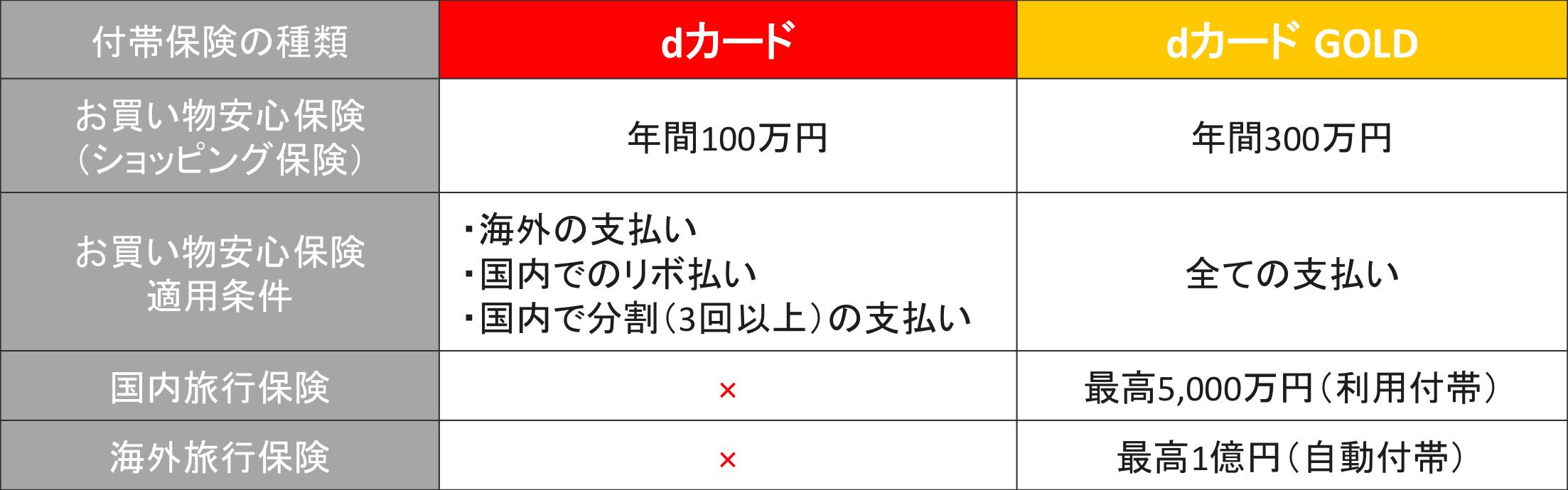 dカード/dカード GOLD 付帯保険