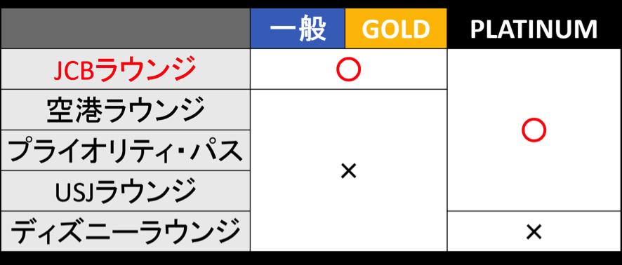 ミライノ カード GOLDで使えないラウンジ