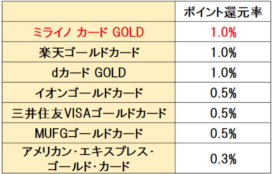 他社のゴールドカードとポイント還元率を比較