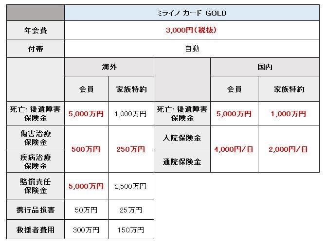 ミライノ カードゴールド 保険1