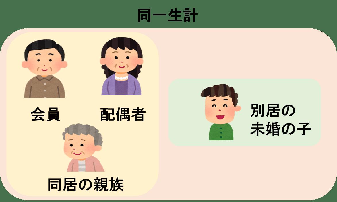 ミライノ カードゴールド 保険2