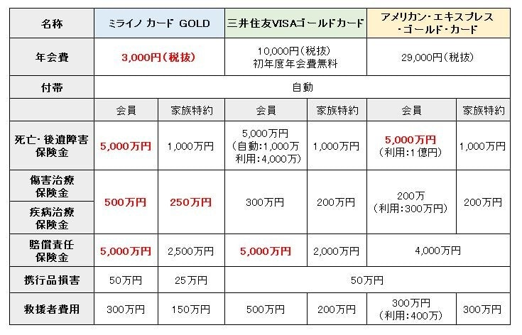 ミライノ カードゴールド 保険4