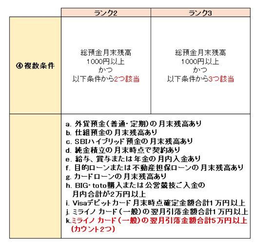 ミライノ カードで5万円以上使う