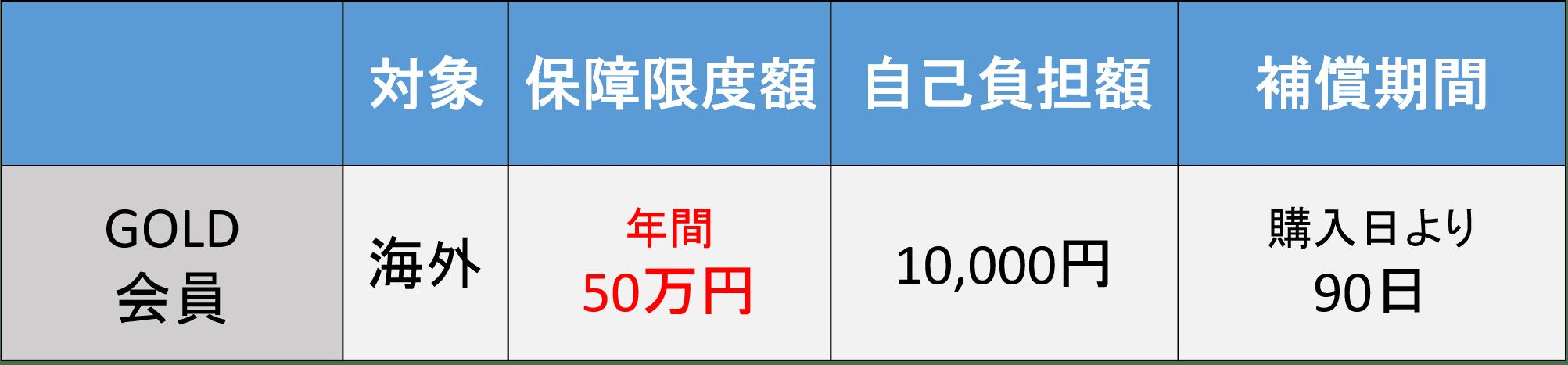ミライノ カードゴールド 保険5