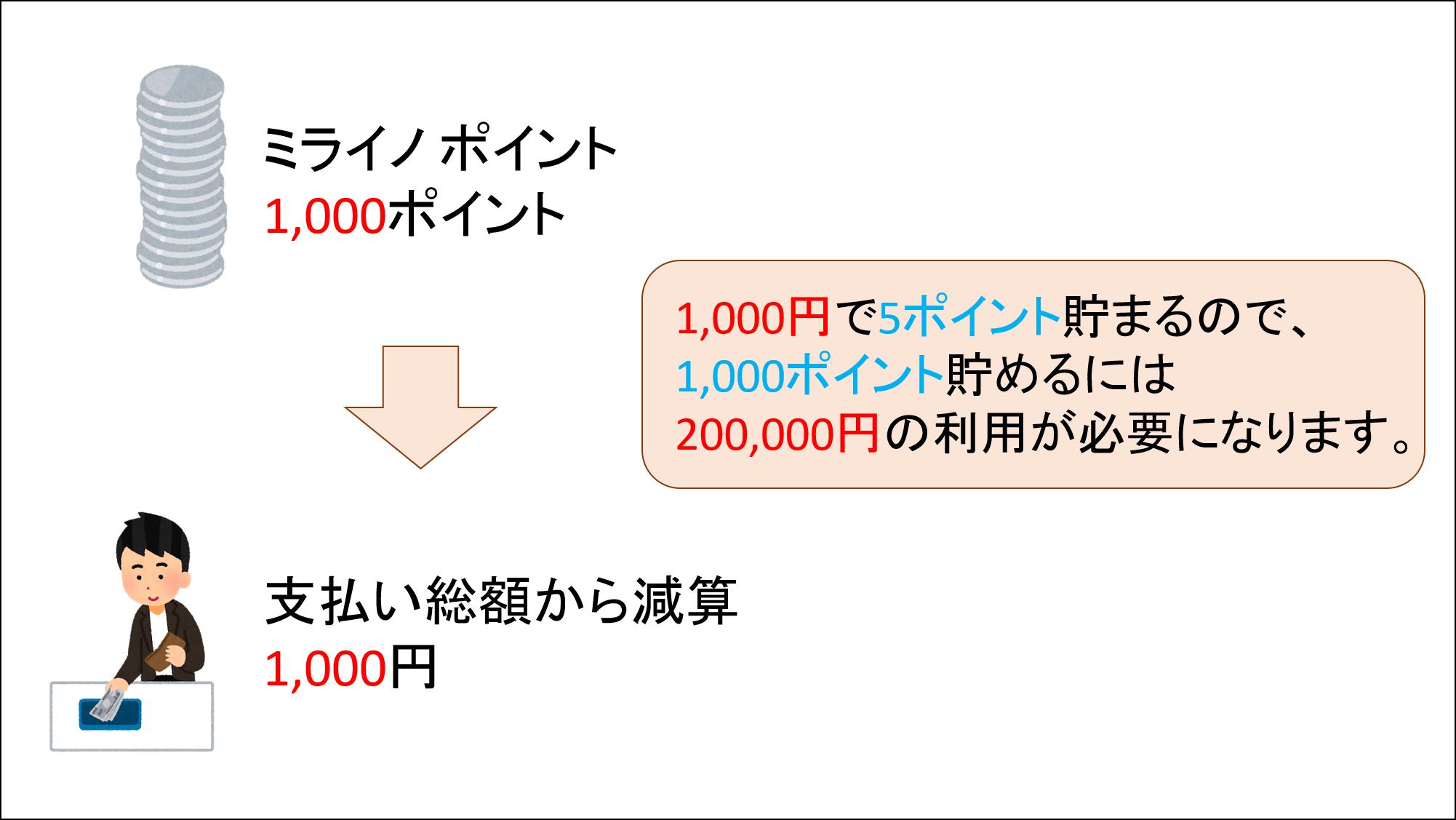 ミライノポイント⇒減算