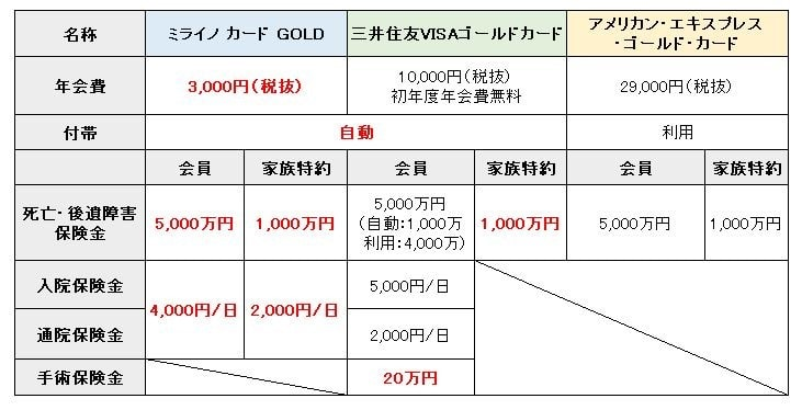 ミライノ カードゴールド 保険6