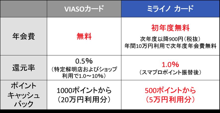 ミライノ カード ポイント還元率