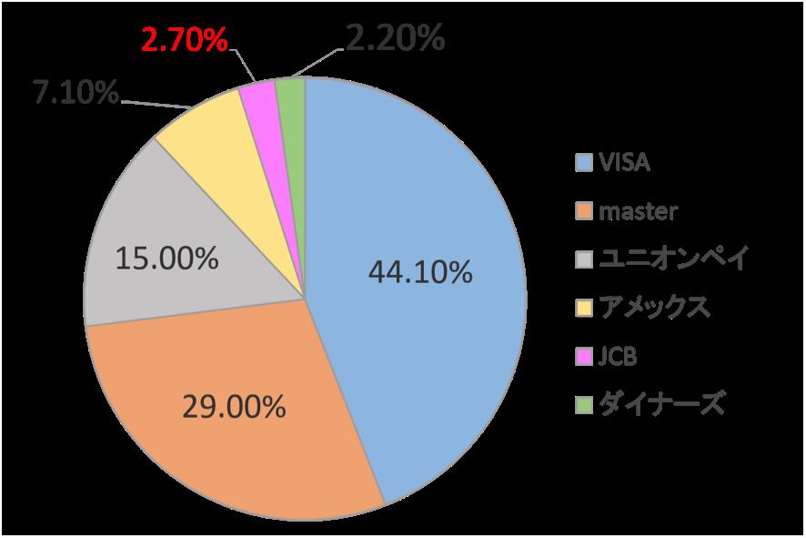 世界でシェアされている国際ブランドの割合