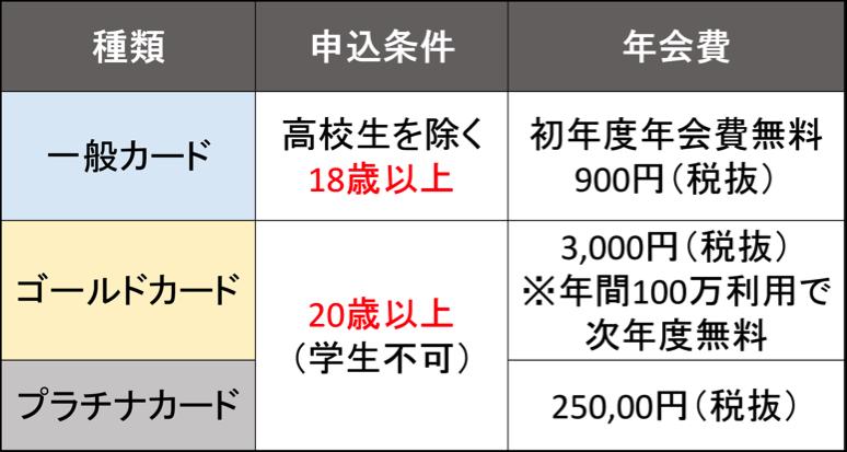ミライノ カードの申し込み条件