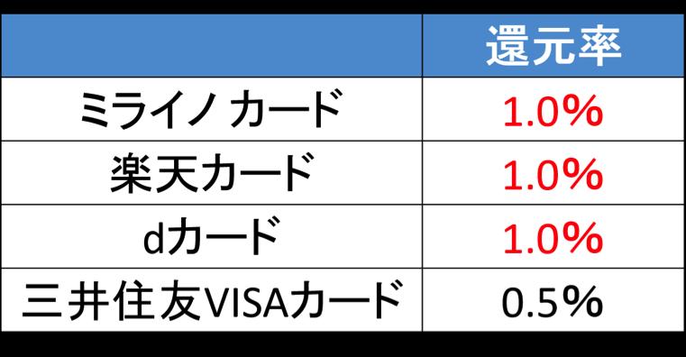 ミライノ カード 実質還元率