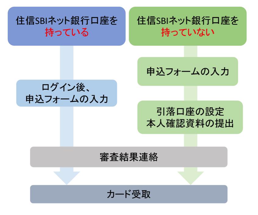 ミライノ カードの申し込み方法